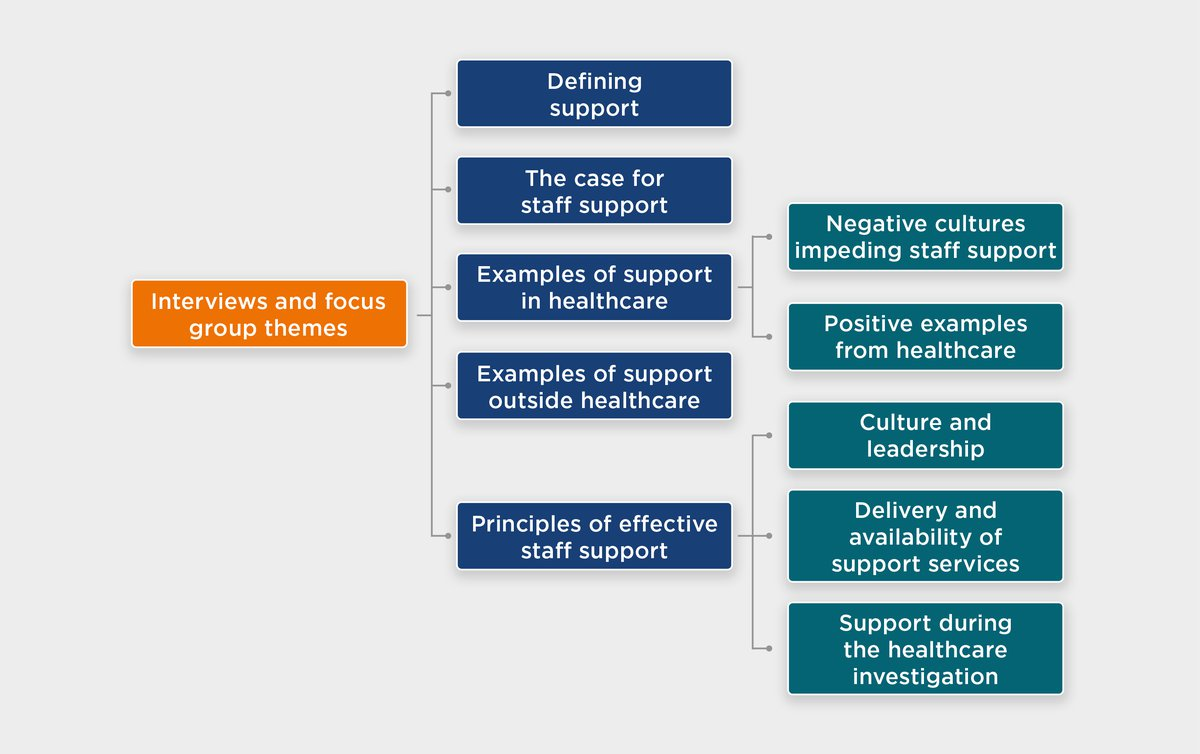 Support for staff following patient safety incident - Figures3.jpg